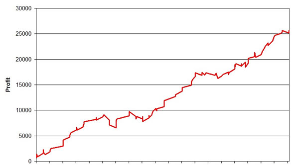 2009_2010_Profit